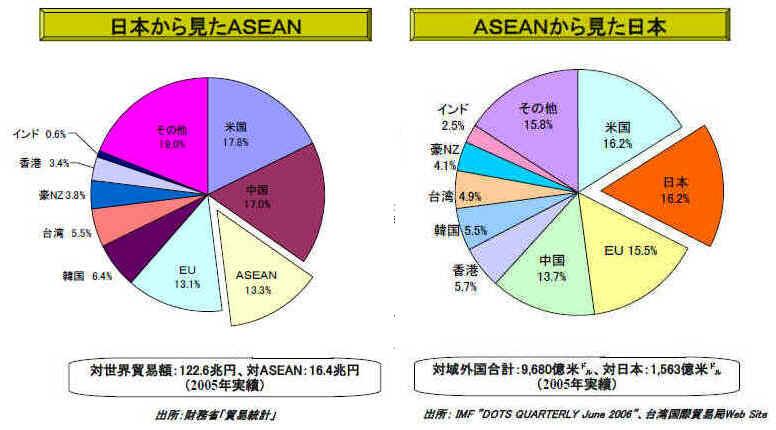 日本とASEANの包括的経済連携協...